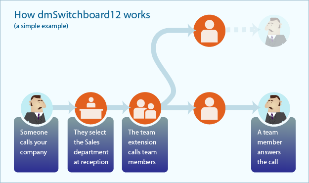 How dmSwitchboard12 works